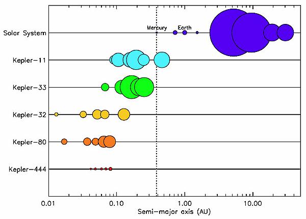 Natural Language Processing Using Kepler Workflow System