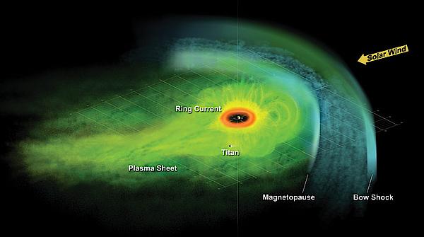 Схема магнитосферы Сатурна в